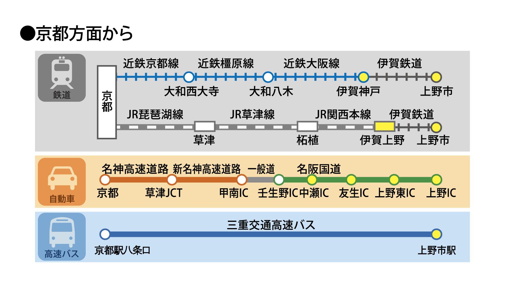 伊賀ぶらり旅HP_アクセス3