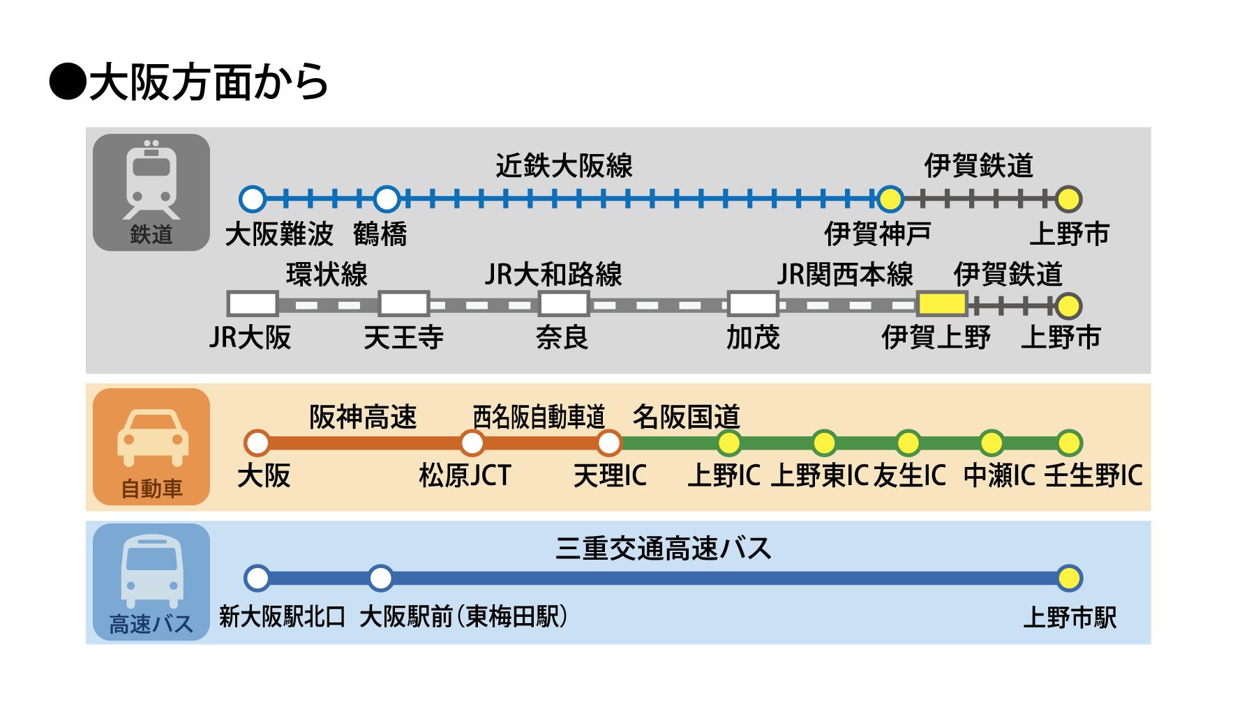 伊賀ぶらり旅HP_アクセス2